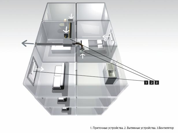 Приточная вентиляция, системы принудительной вентиляции.